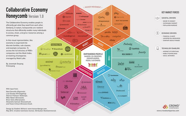 What does the collaborative economy mean for associations?